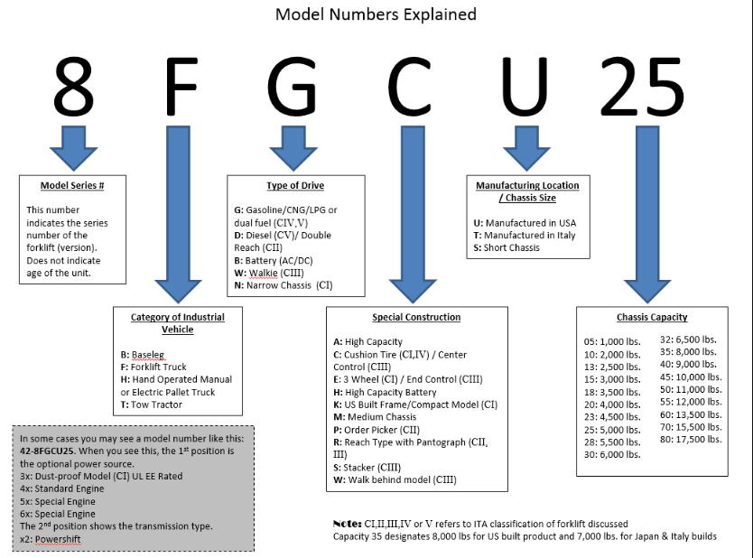 شناسایی مدل لیفتراک تویوتا
